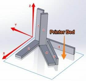 Strongest Part Orientation for 3D Printing