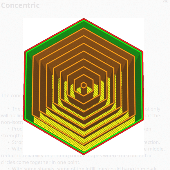 Concentric Infill Pattern - Cura - 3D Printerly