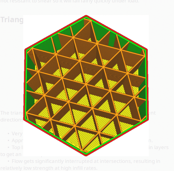 Triangles Infill Pattern - Cura - 3D Printerly